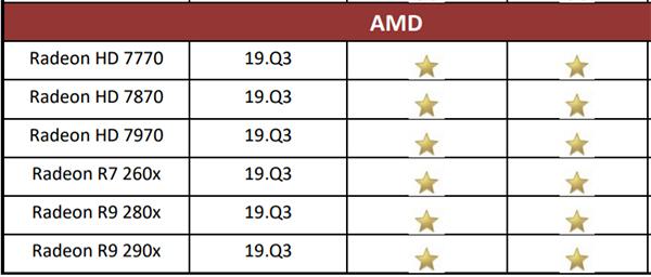 Cấu hình máy tính 3dmax 2020 tương thích card amd